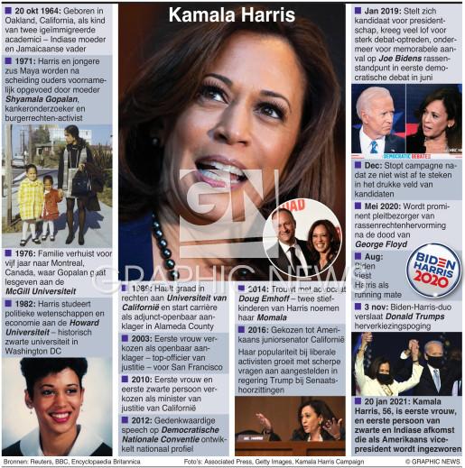 Profiel Kamala Harris infographic