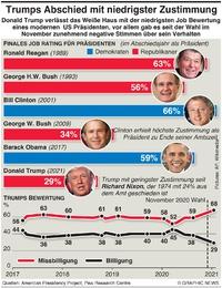 POLITIK: US Präsidenten Zustimmungs Bewertung infographic