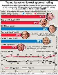 POLITICS: U.S. presidential approval ratings infographic