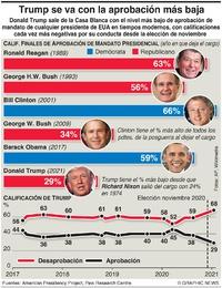 POLÍTICA: Índices de aprobación presidencial en EUA infographic