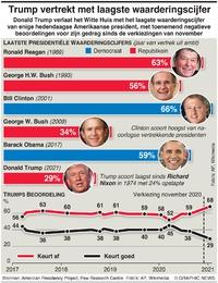 POLITIEK: Waarderingscijfers Amerikaanse presidenten infographic