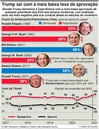 POLÍTICA: Taxas de aprovação dos presidentes dos EUA infographic