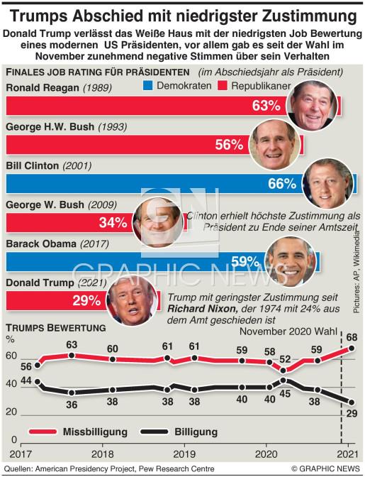 US Präsidenten Zustimmungs Bewertung infographic