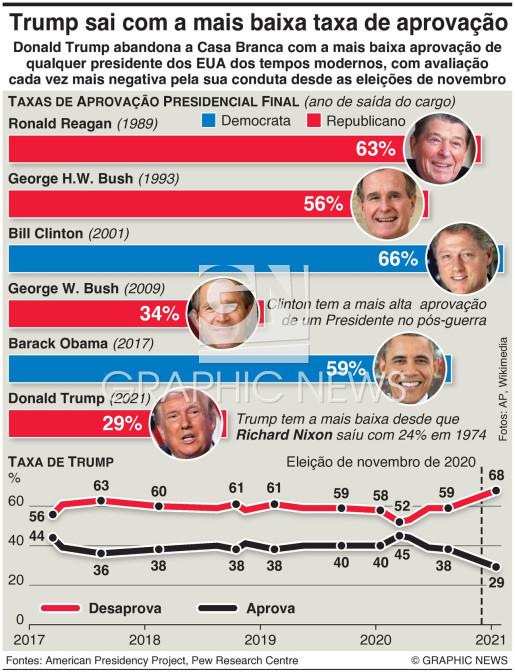 Taxas de aprovação dos presidentes dos EUA infographic