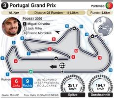 MOTOGP: Grand Prix circuits 2021 (R1-R7) (1) infographic