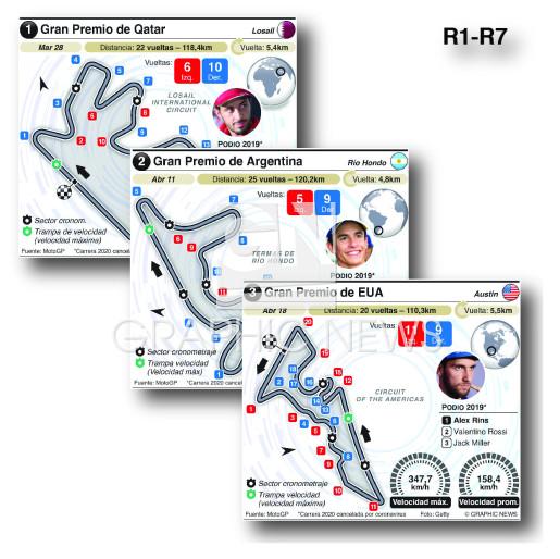 Circuitos Grand Prix 2021 (R1-R7) (1) infographic