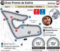 MOTOGP: Circuitos Grand Prix 2021 (R8-R14) (2) infographic