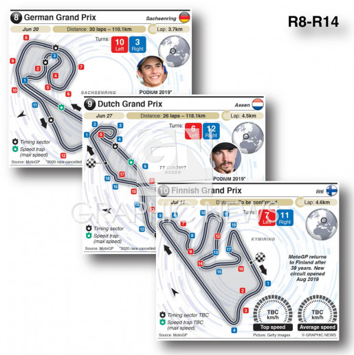 Grand Prix circuits 2021 (R8-R14) infographic