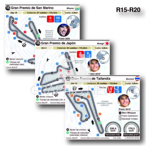 Circuitos Grand Prix 2021 (R15-R20) (2) infographic
