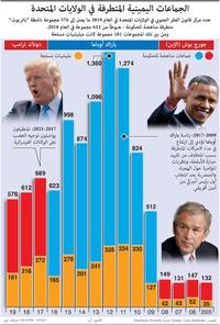 اضطرابات: الجماعات اليمينية المتطرفة في الولايات المتحدة infographic