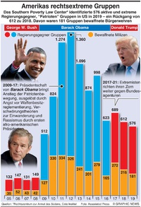 UNRUHEN: US rechtsextreme Gruppen infographic
