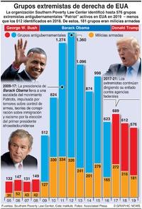 AGITACIÓN: Grupos extremistas de derecha en EUA infographic