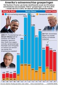 ONRUST: Extreemrechtse groeperingen VS infographic