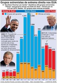 AGITAÇÃO: Grupos extremistas de extrema direita nos EUA infographic