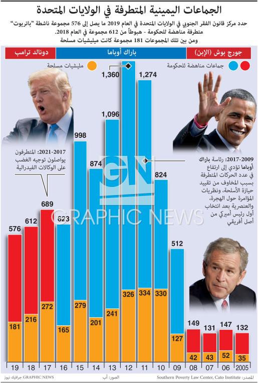 الجماعات اليمينية المتطرفة في الولايات المتحدة infographic