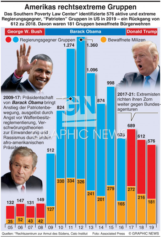 US rechtsextreme Gruppen infographic