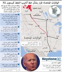 طاقة:الولايات المتحدة: قرار بشأن خط أنابيب النفط كيستون XL infographic