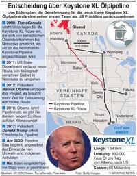 ENERGIE: Keystone XL Pipeline Ende infographic