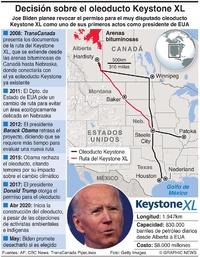 ENERGÍA: Cancelación del oleoducto Keystone XL  infographic