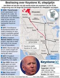 ENERGIE: Annulering Keystone XL pijplijn infographic