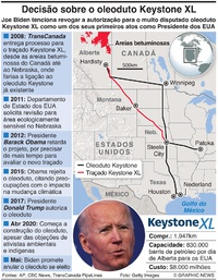 ENERGIA: Cancelamento do oleoduto Keystone XL infographic