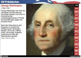 U.S. WAHL: US Präsidenten  interactive infographic