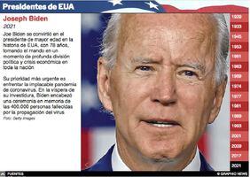 ELECCIÓN EN EUA: Cronología de presidentes Interactivo infographic