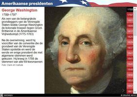 VERKIEZINGEN VS: Tijdlijn presidenten interactive infographic