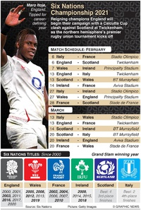 RUGBY: Six Nations 2021 schedule infographic