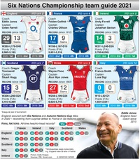 RUGBY: Six Nations 2021 team guide infographic