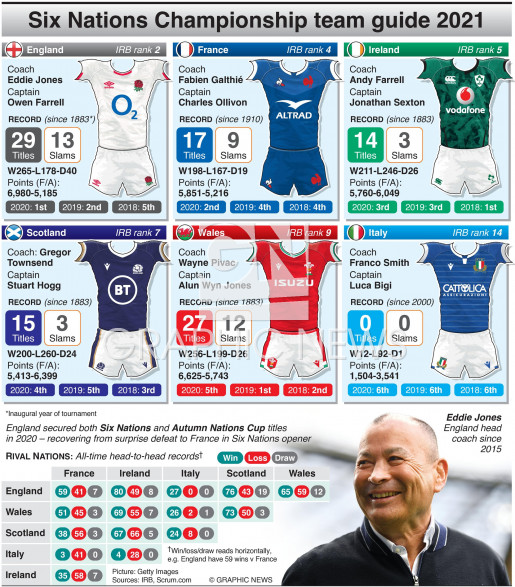 Six Nations 2021 team guide infographic