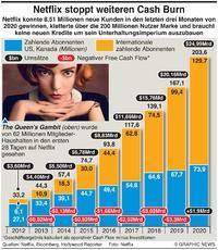 WIRTSCHAFT: Netflix beendet  cash burn infographic