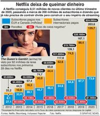 NEGÓCIOS: Netflix deixa de queimar dinheiro infographic