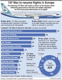 AVIATION: Boeing 737 Max returns to Europe infographic