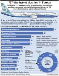 LUCHTVAART: Boeing 737 Max terug in Europa infographic