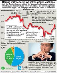 WIRTSCHAFT: Alibaba unter Beschuss infographic