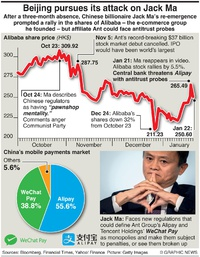 BUSINESS: Alibaba under attack infographic