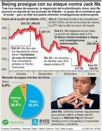 NEGOCIOS: Ataque contra Alibaba infographic