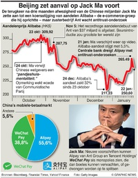 BUSINESS: Alibaba onder vuur infographic