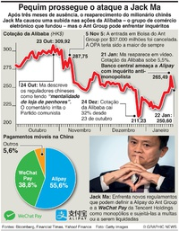 NEGÓCIOS: Alibaba sob ataque infographic