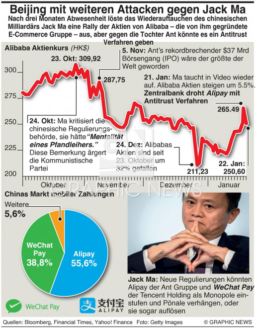 Alibaba unter Beschuss infographic