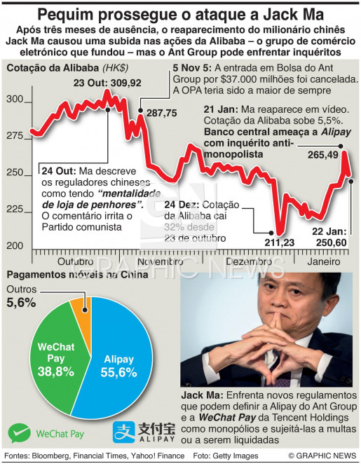 Alibaba sob ataque infographic