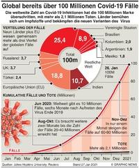 GESUNDHEIT: Weltweit bereits 100 Millionen Covid-19 Fälle infographic