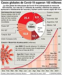 SALUD: El mundo alcanza 100 millones de casos de Covid-19 infographic