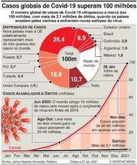 SAÚDE: Mundo atinge 100 milhões de casos de Covid-19 infographic