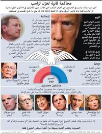 سياسة: المحاكمة الثانية لعزل ترامب (1) infographic