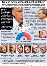 POLITIK: Trumps zweites Impeachment Verfahren (1) infographic
