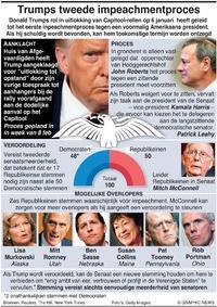 POLITIEK: Trumps tweede Impeachmentproces (1) infographic
