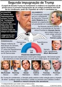 POLÍTICA: Segundo julgamento de impugnação de Trump (1) infographic