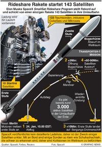WELTRAUM: Rideshare Rakete startet 143 Satelliten infographic